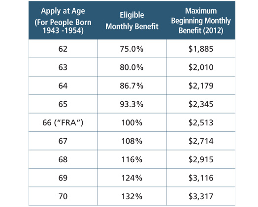Retirement Benefit Factors