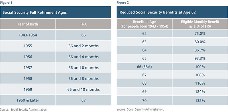 Social Security at FRA and age 62