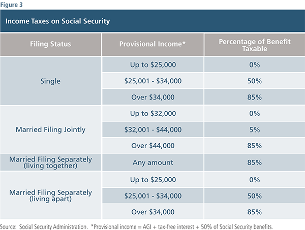 Income Taxes on Social Security