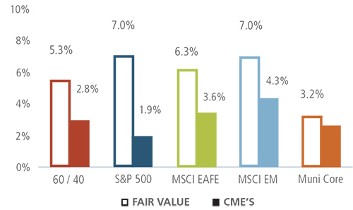 Fair Value vs Current CMEs