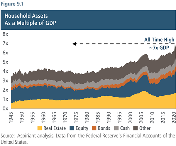 Household Assets-As a Multiple of GDP