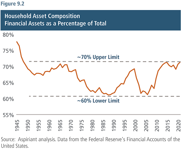 Household Asset Composition-Financial Assets as a Percentage of Total