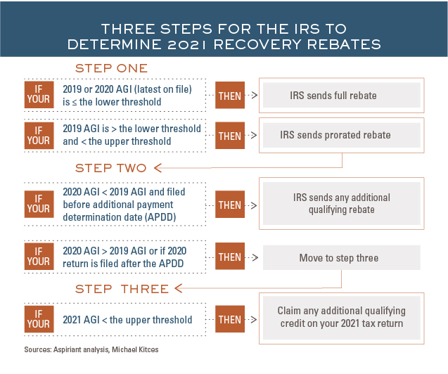 3 Steps for the IRS to Determine 2021 Recovery Rebates