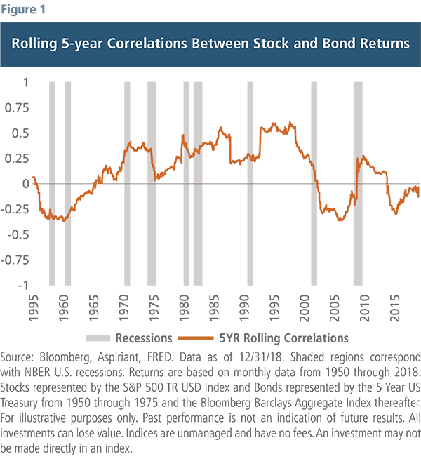 Rolling 5-year Correlations Between Stock and Bond Returns