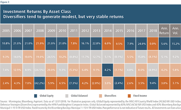 Investment Returns by Asset Class
