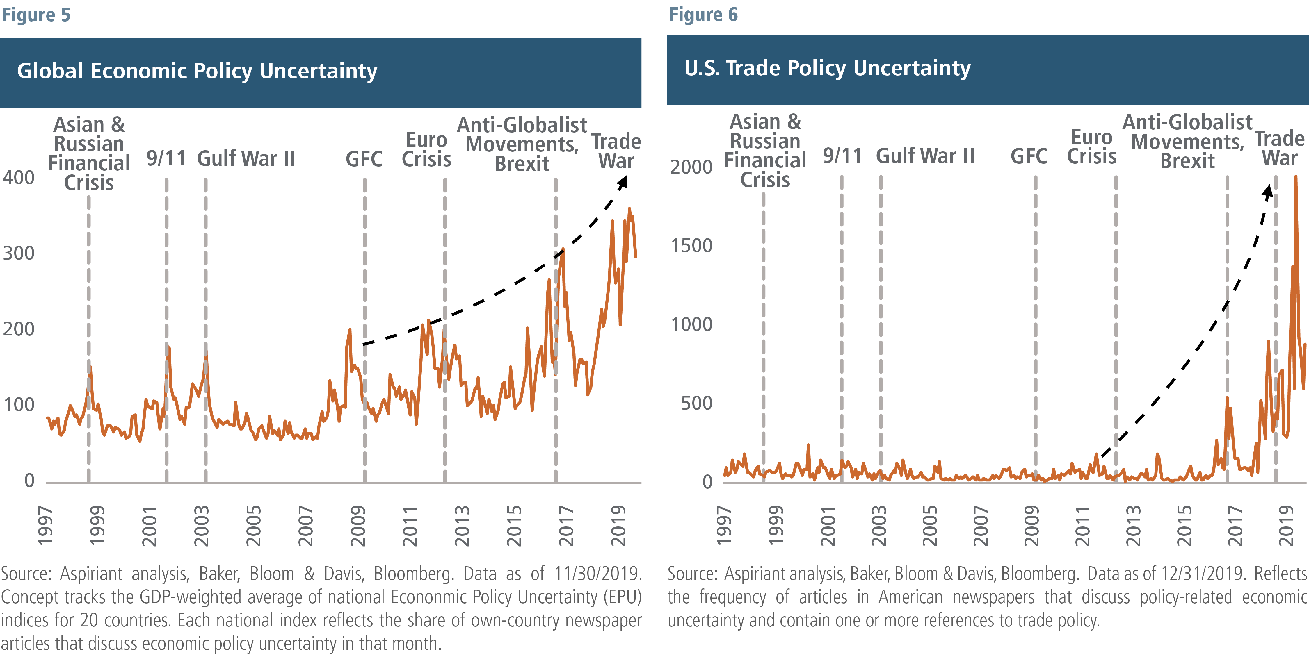 Global and U.S. policy uncertainty