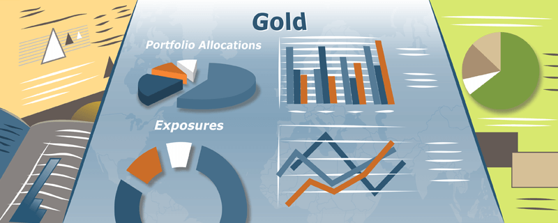 Market Perspective-Gold-Aspiriant