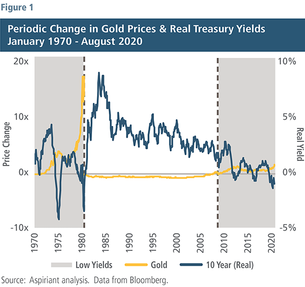Change in Gold Prices & Treasury Yields - Aspiriant