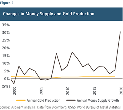 Changes in Money Supply and Gold Production