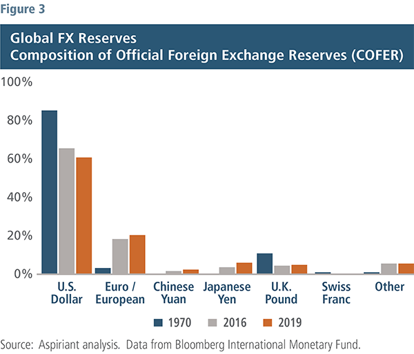 Global FX Reserves - Aspiriant