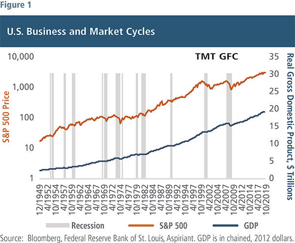 Market and business cycle