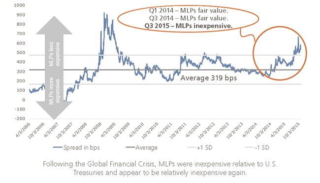 Relative Value of MLPs