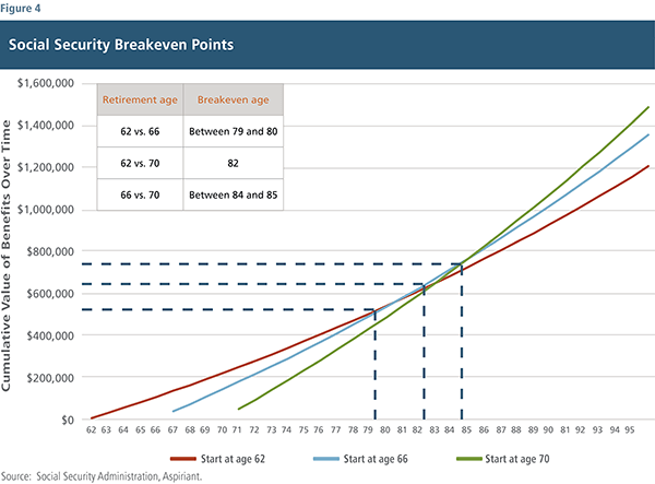 Social Security Breakeven Points