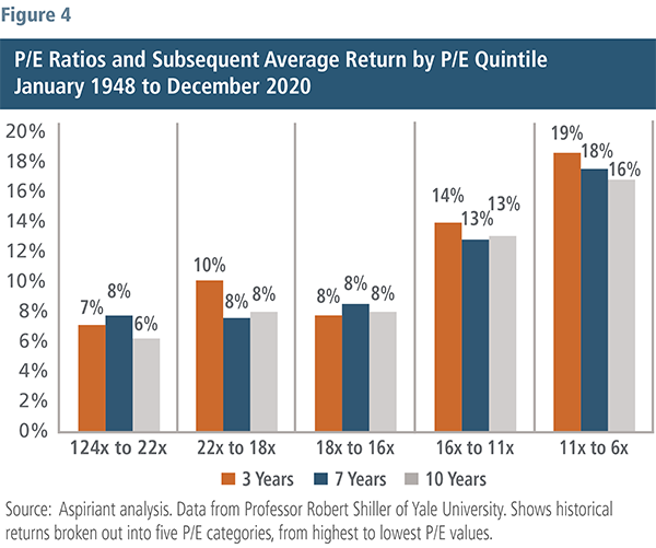 P/E Ratios and Subsequent Average Return by P/E Quintile