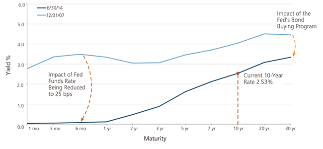Insight-062014-Treasury Yield Curve