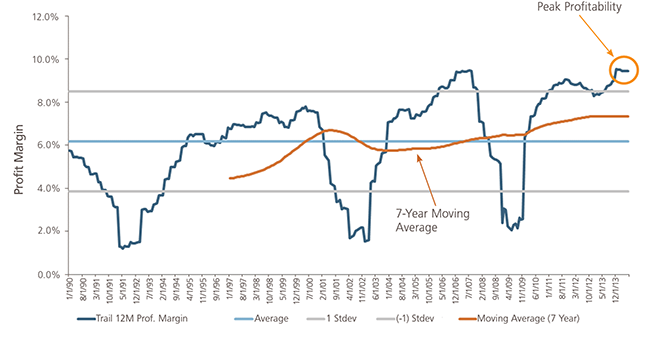 Insight-062014-Aggregate Profitability of S&P